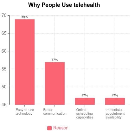 Statistics - Reasons people use telehealth apps