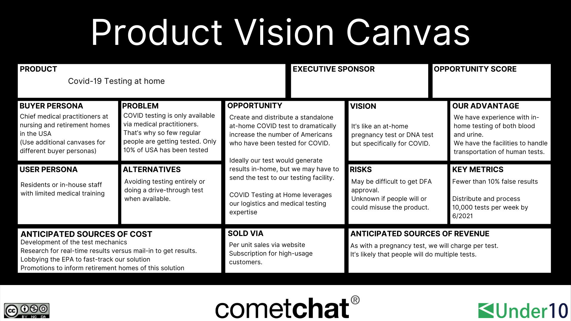 Example of a Product Canvas