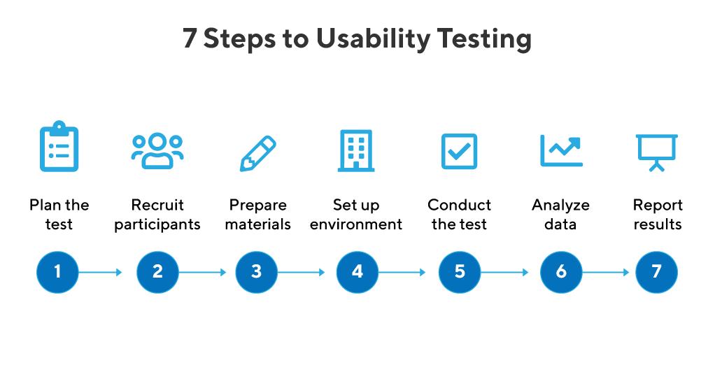 7 Steps to Usability Testing