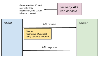 Lifecycle of an API
