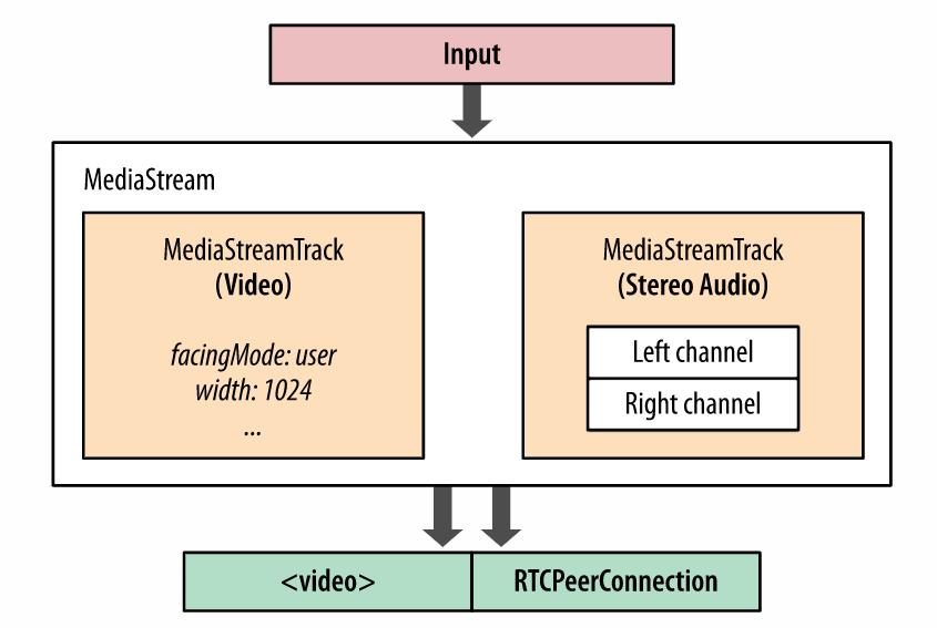 mediastream diagram
