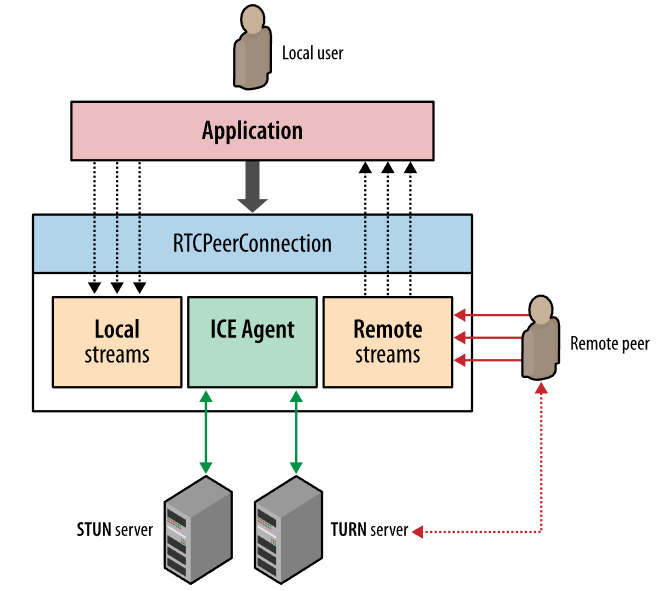 rtcpeerconnection diagram