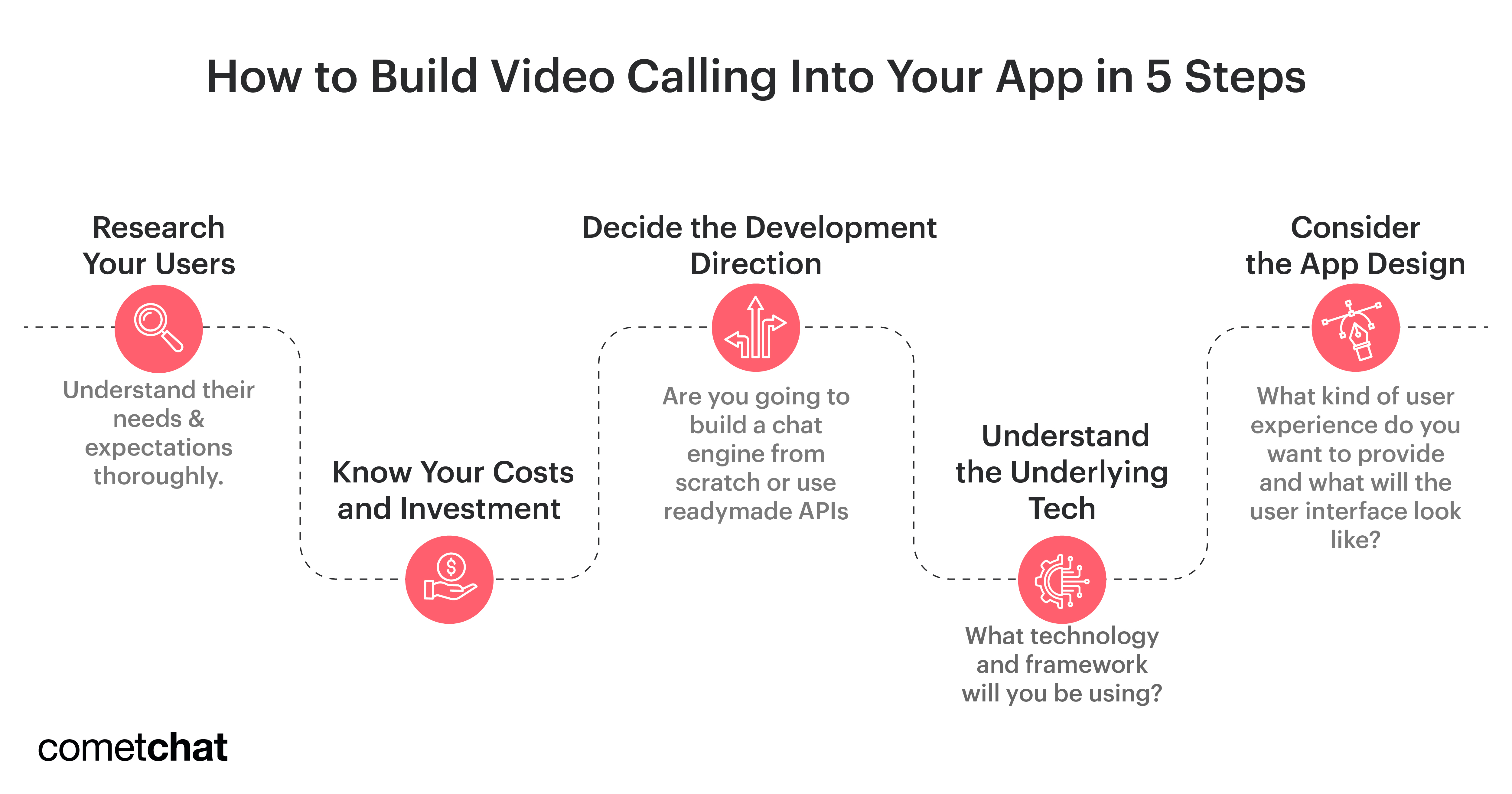 steps to build video chat app