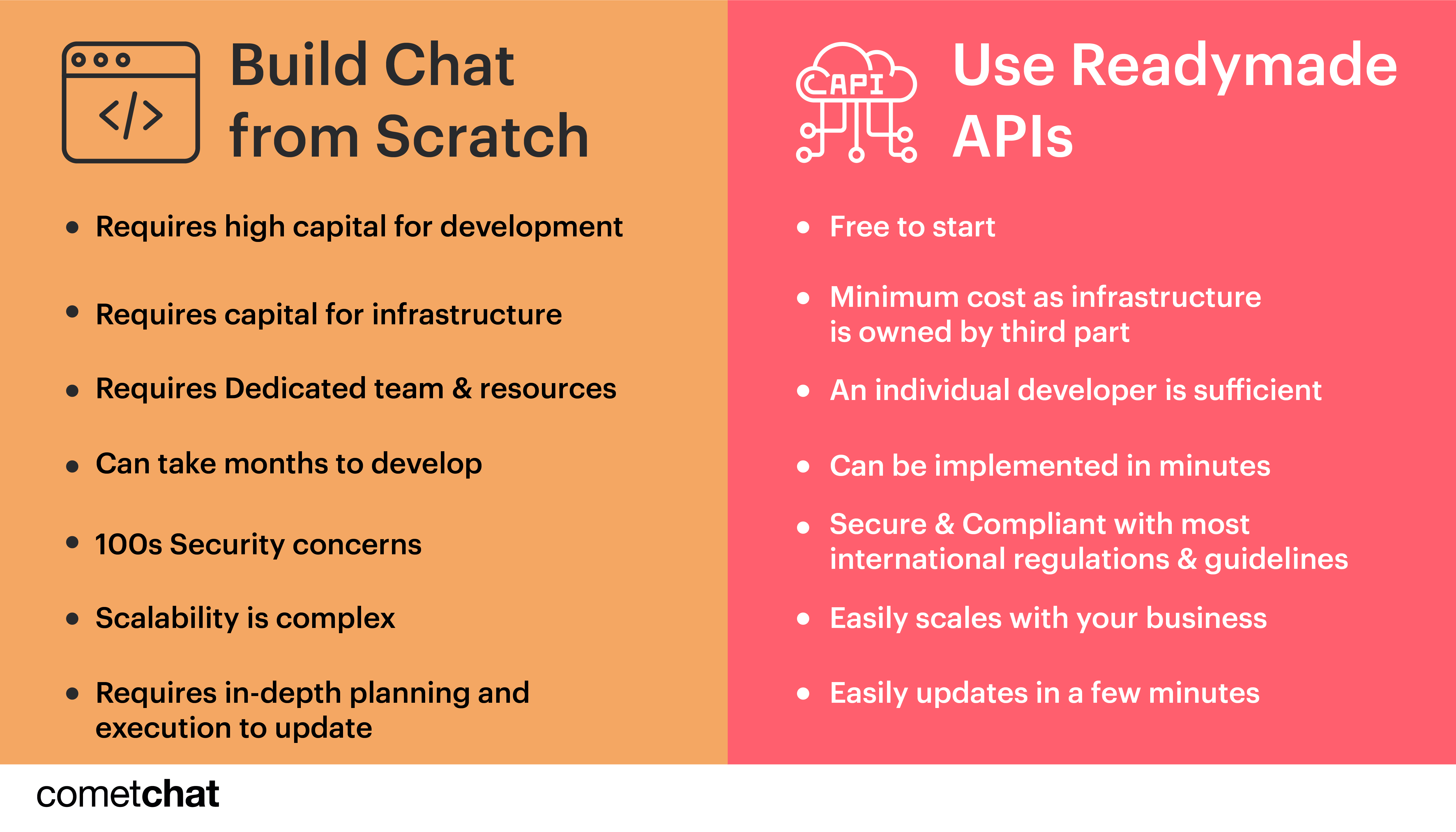 build chat or buy chat api