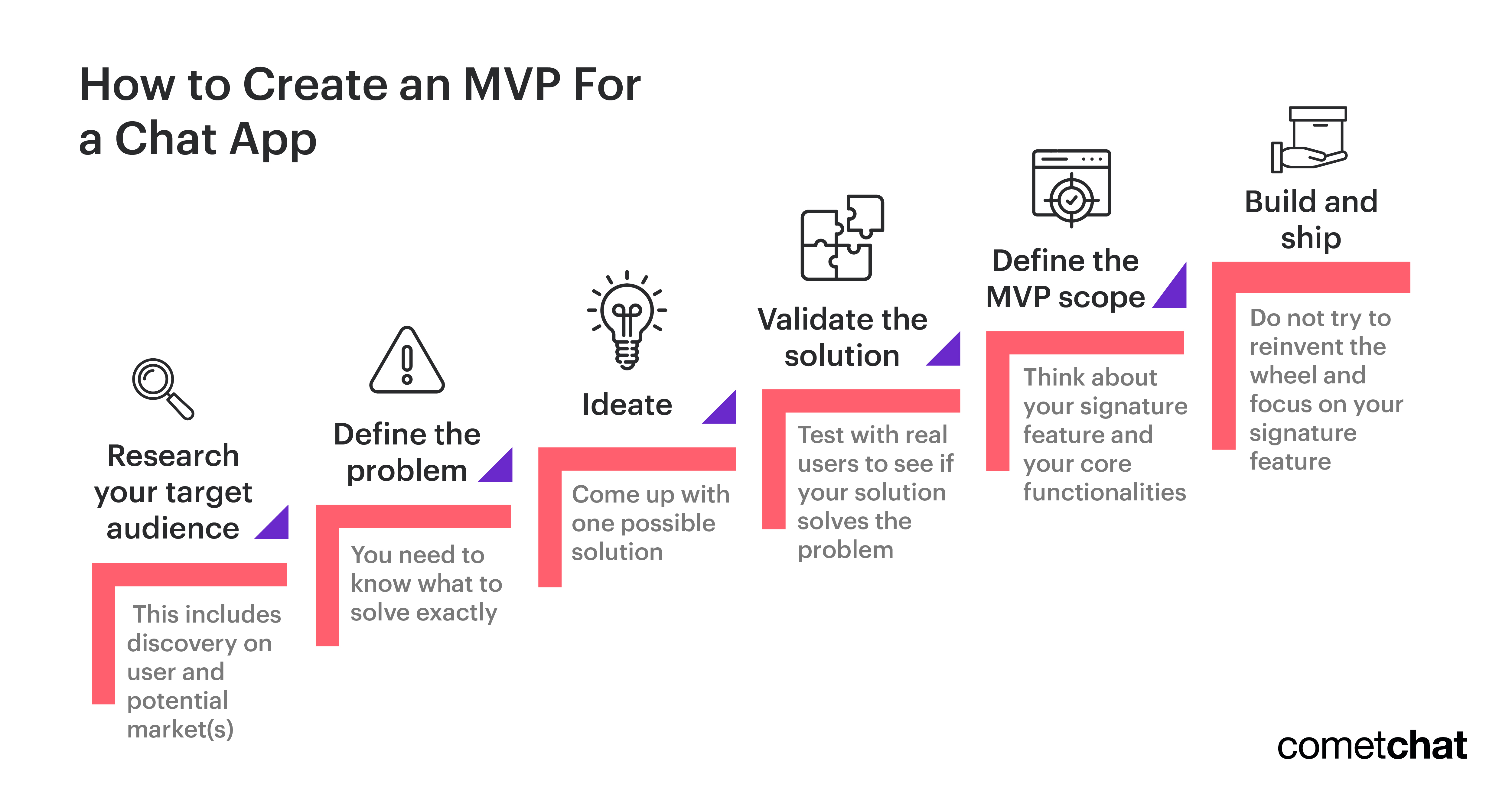 How to Create an MVP For a Chat App