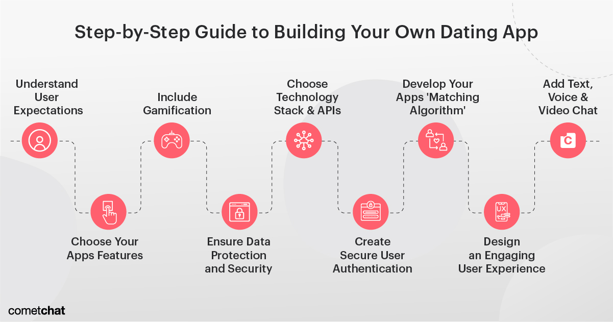 Step-by-Step Guide to Build a Dating App