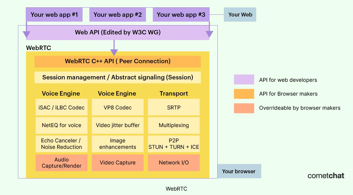webrtc architecture diagram cometchat