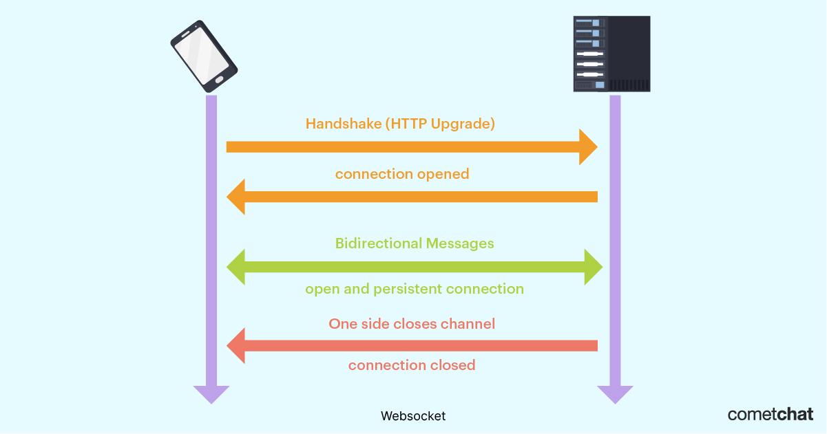 websocket architecture diagram cometchat
