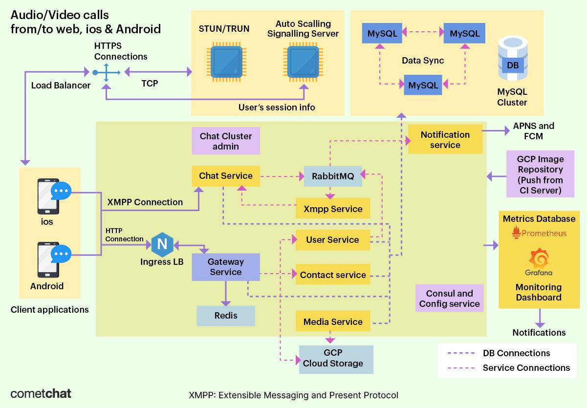 xmpp architecture diagram cometchat