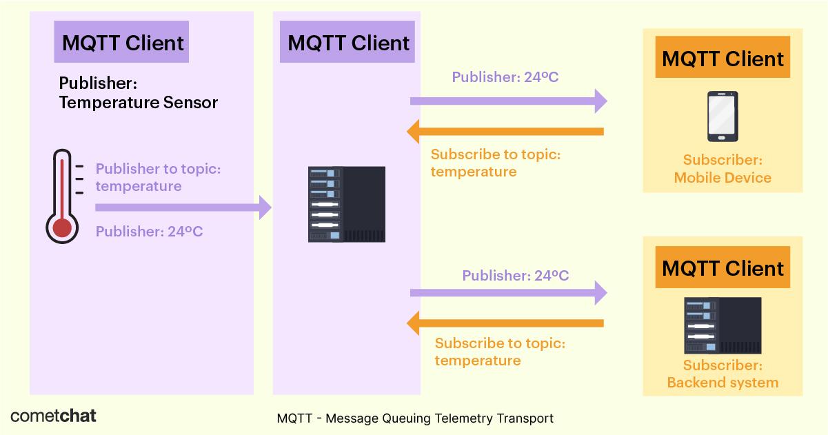 mqtt architecture diagram cometchat