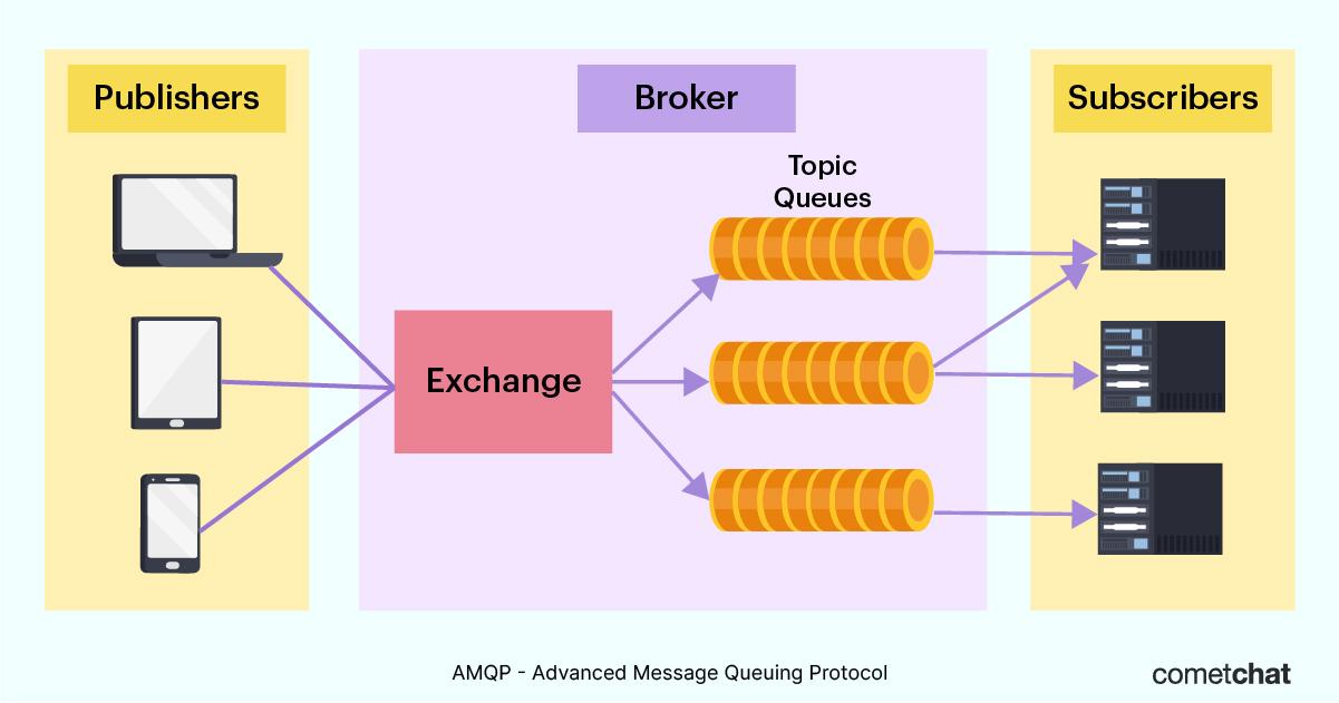 amqp architecture diagram cometchat