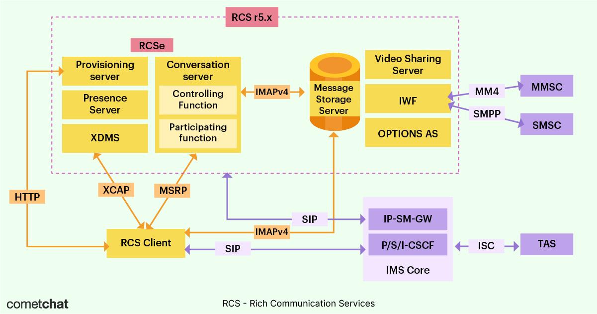 rcs protocol architecture diagram cometchat