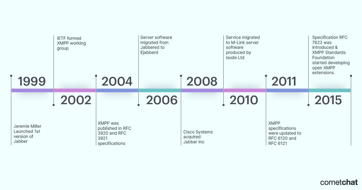 history of xmpp protocol timeline