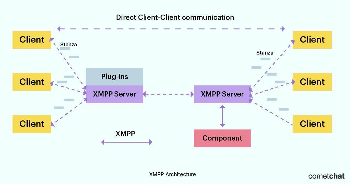 xmpp protocol architecture diagram