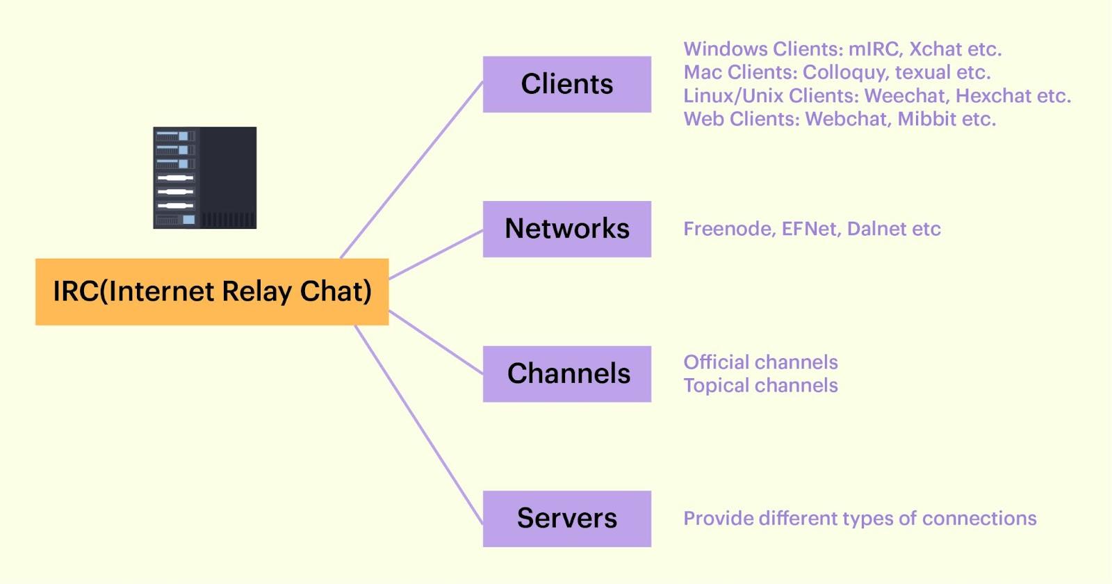 IRC Components diagram