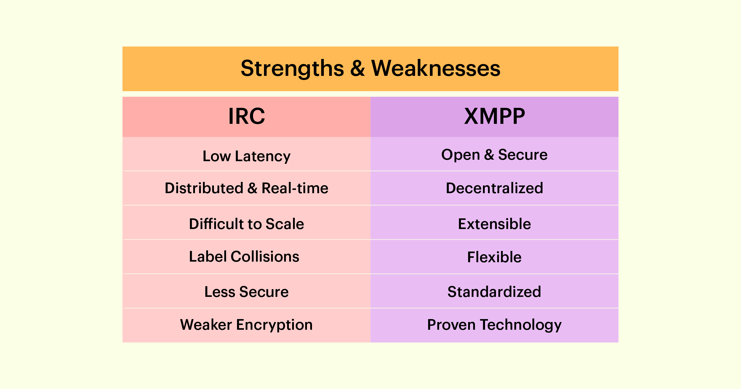 irc vs xmpp - strengths and weaknesses
