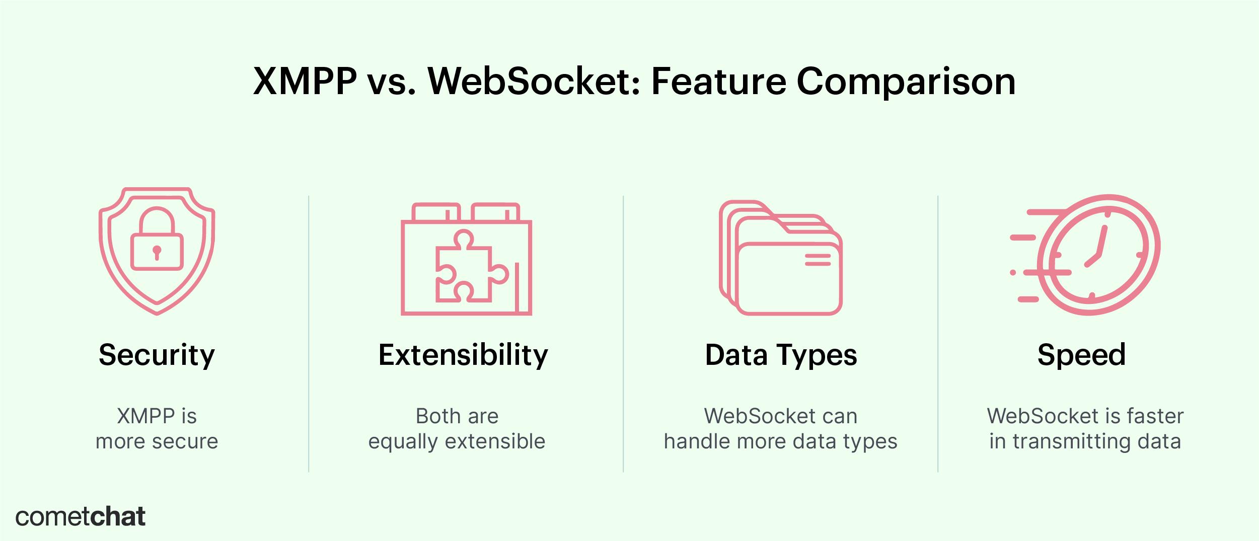 xmpp vs websocket: feature comparison