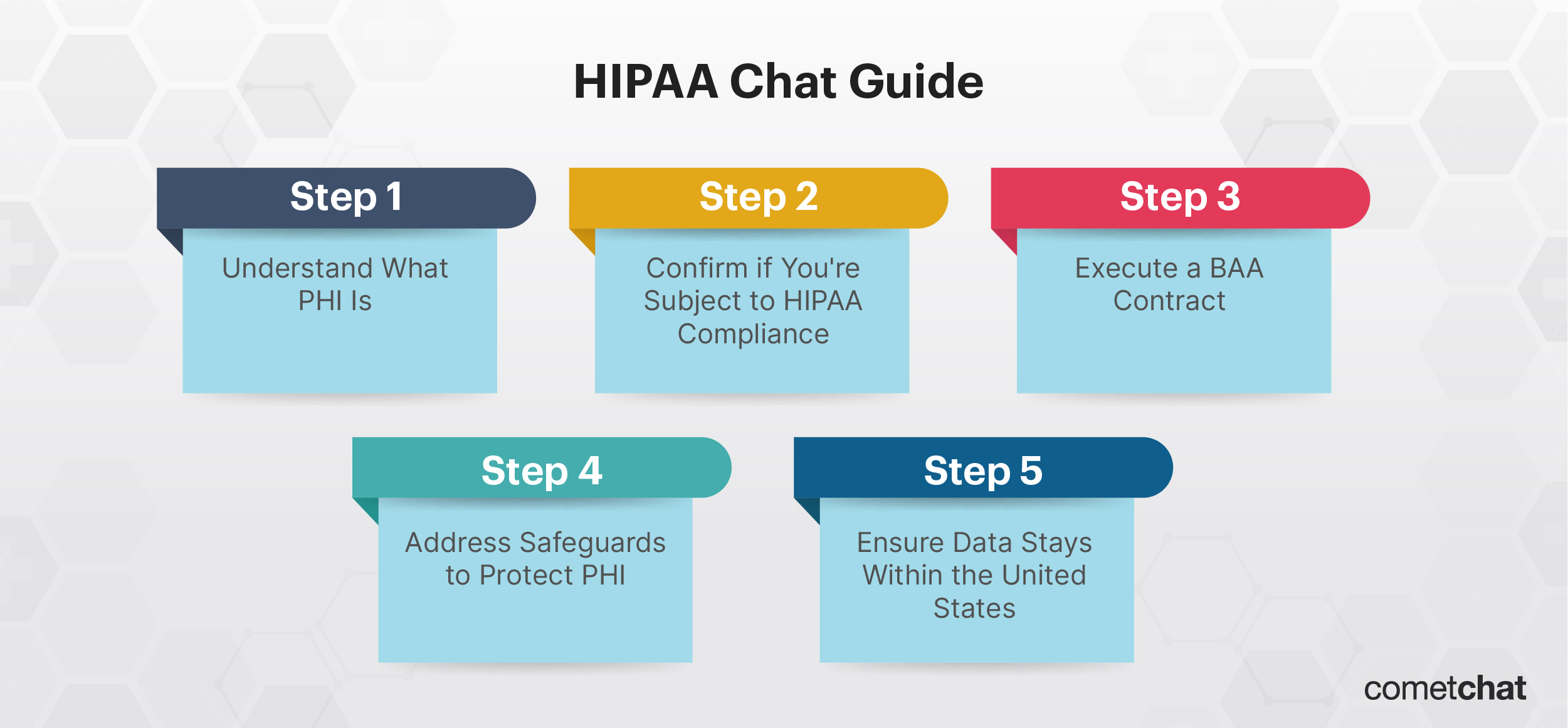 Best Practices for Developing HIPAA Compliant Chat Software