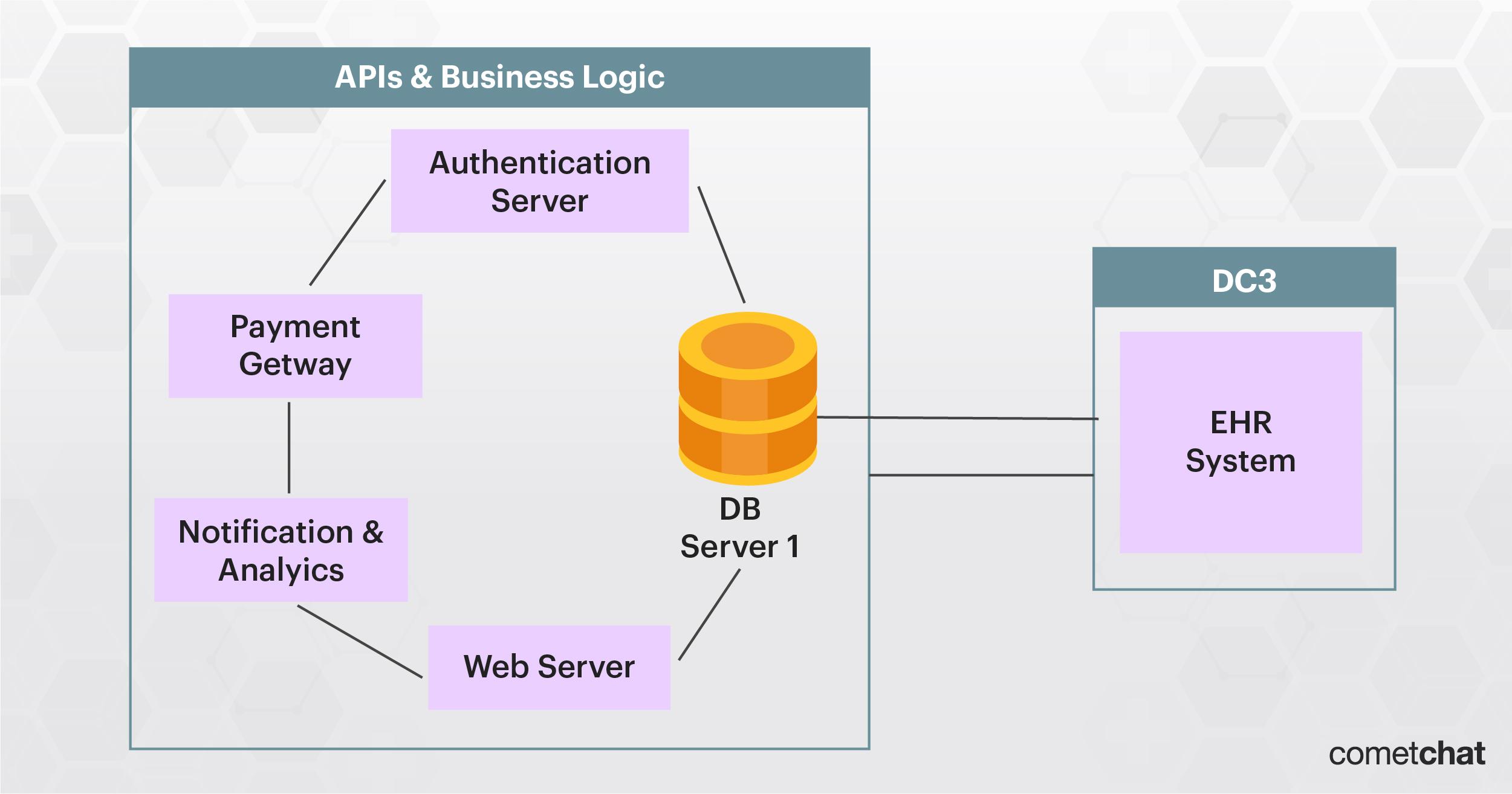 APIs and Business Logic