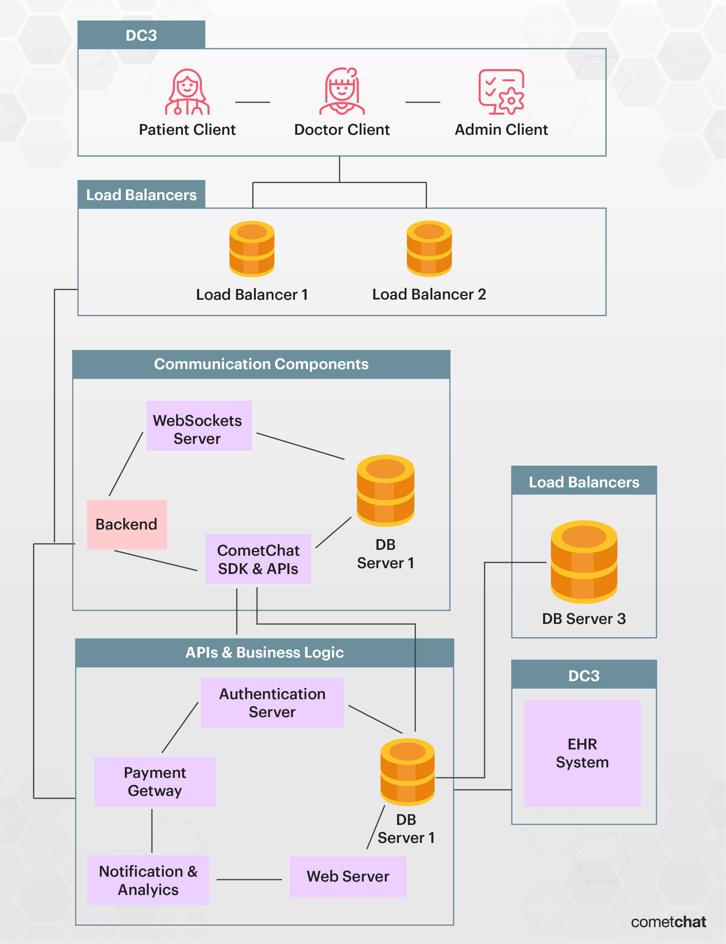 Telemedicine App Architecture Diagram