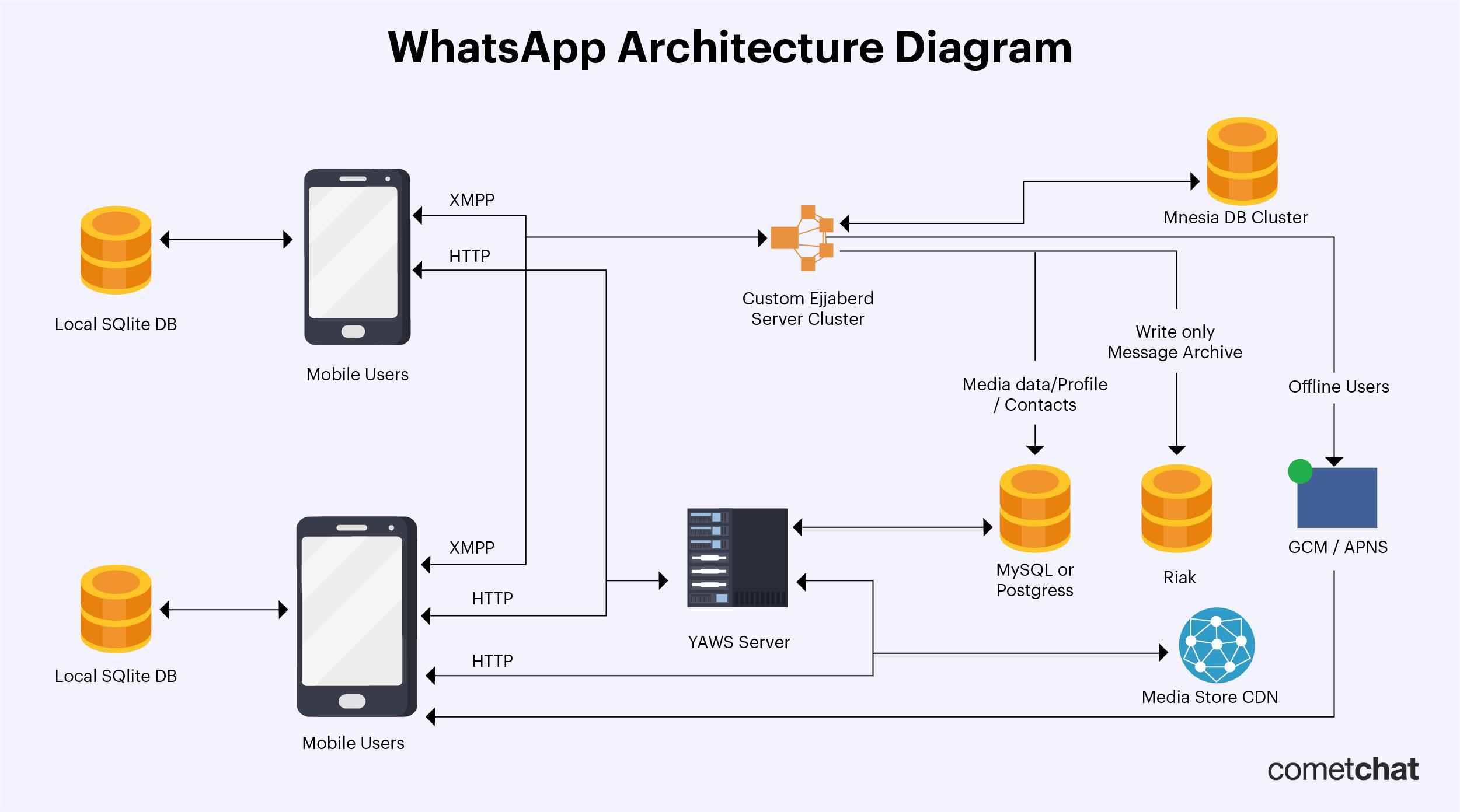 WhatsApp Architecture Diagram