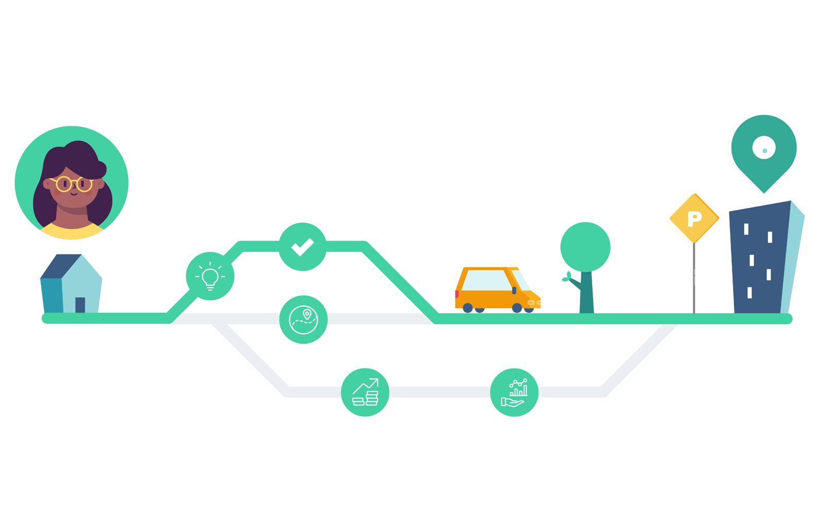 Zo zorg je voor de optimale klantreis van jouw parkeerders