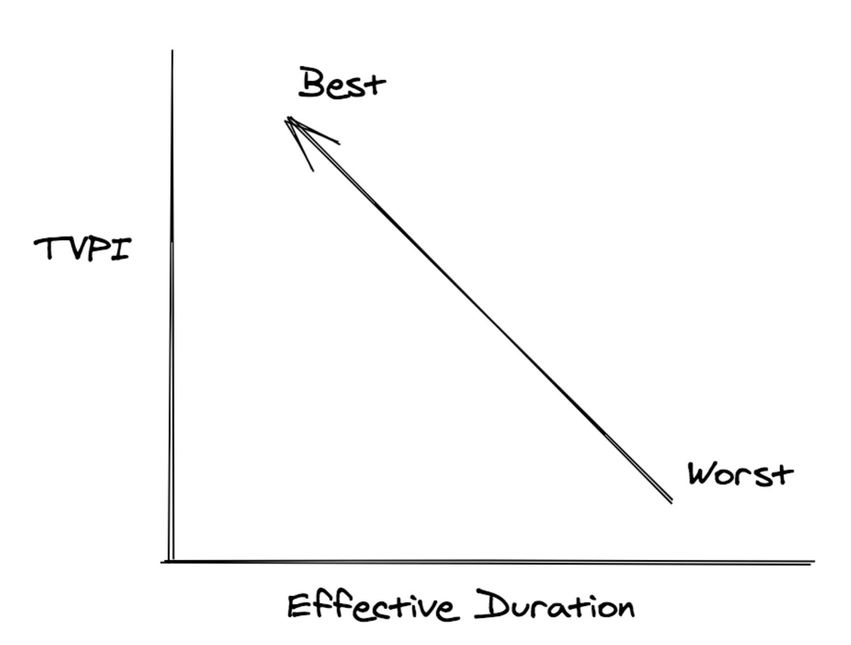 Effective Duration TVPI Score Sketch