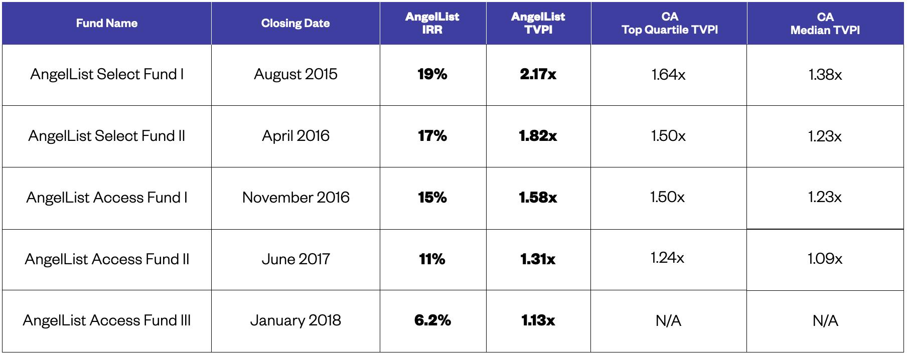 AngelList Access Fund comparison table