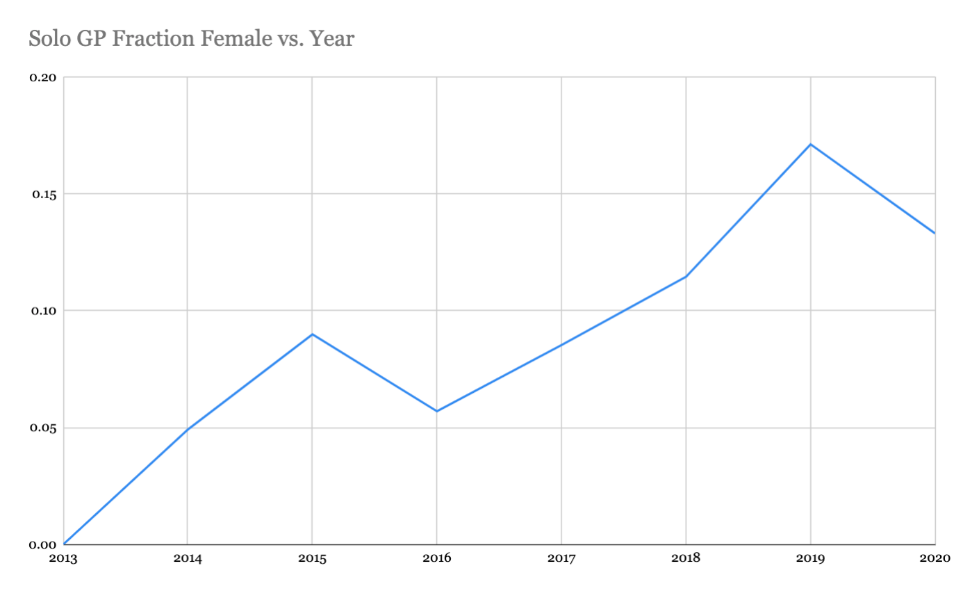 solo GP fraction female vs. year