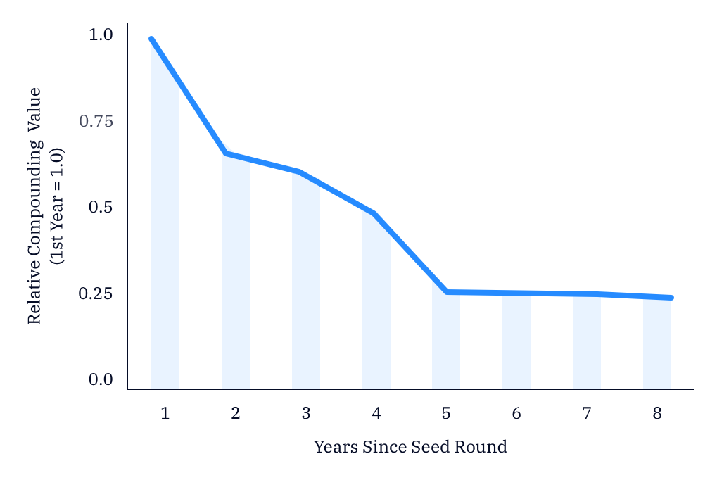 Startup growth drops off quickly in the years following a company's seed round