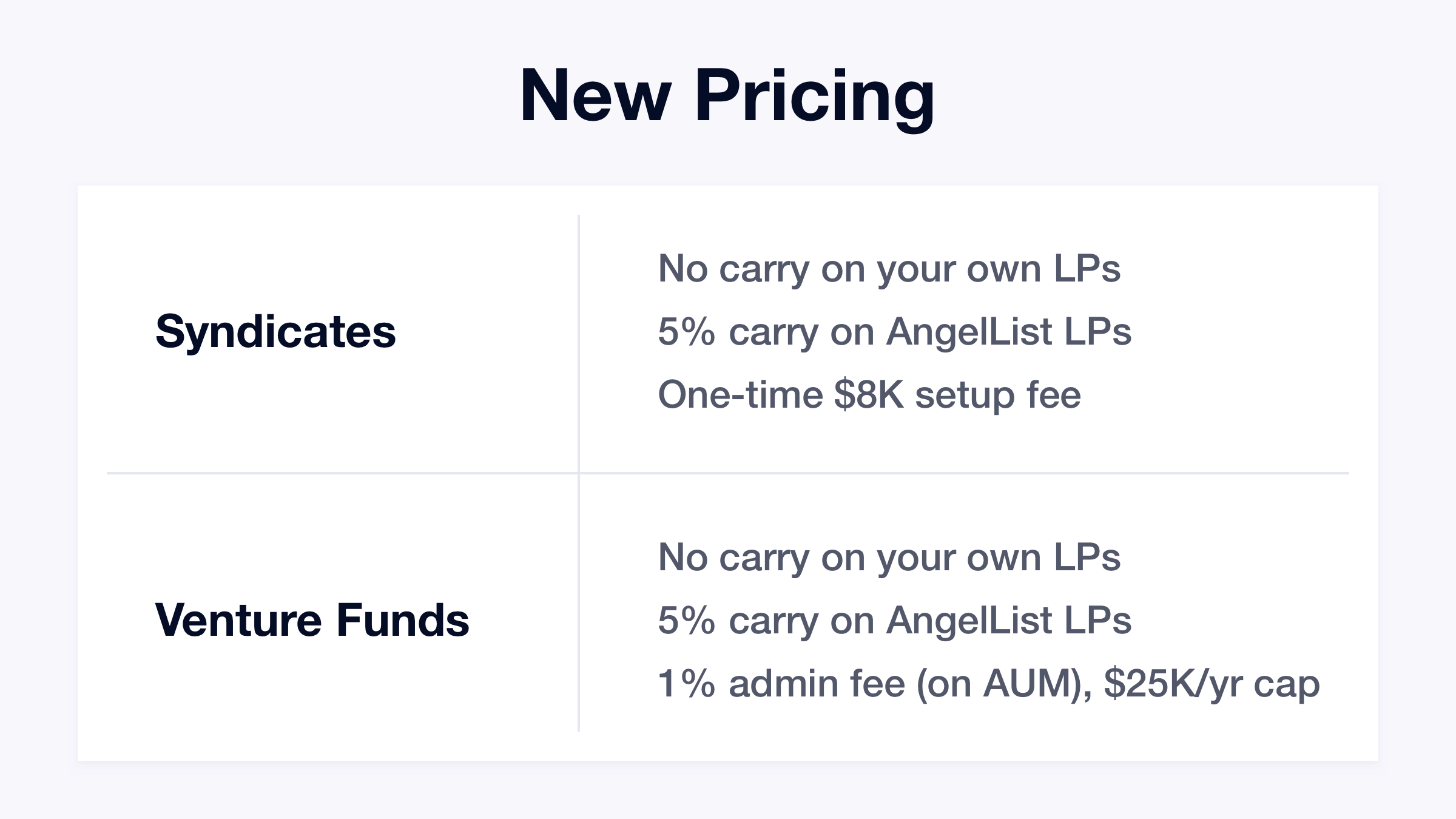 new pricing figures for angellist
