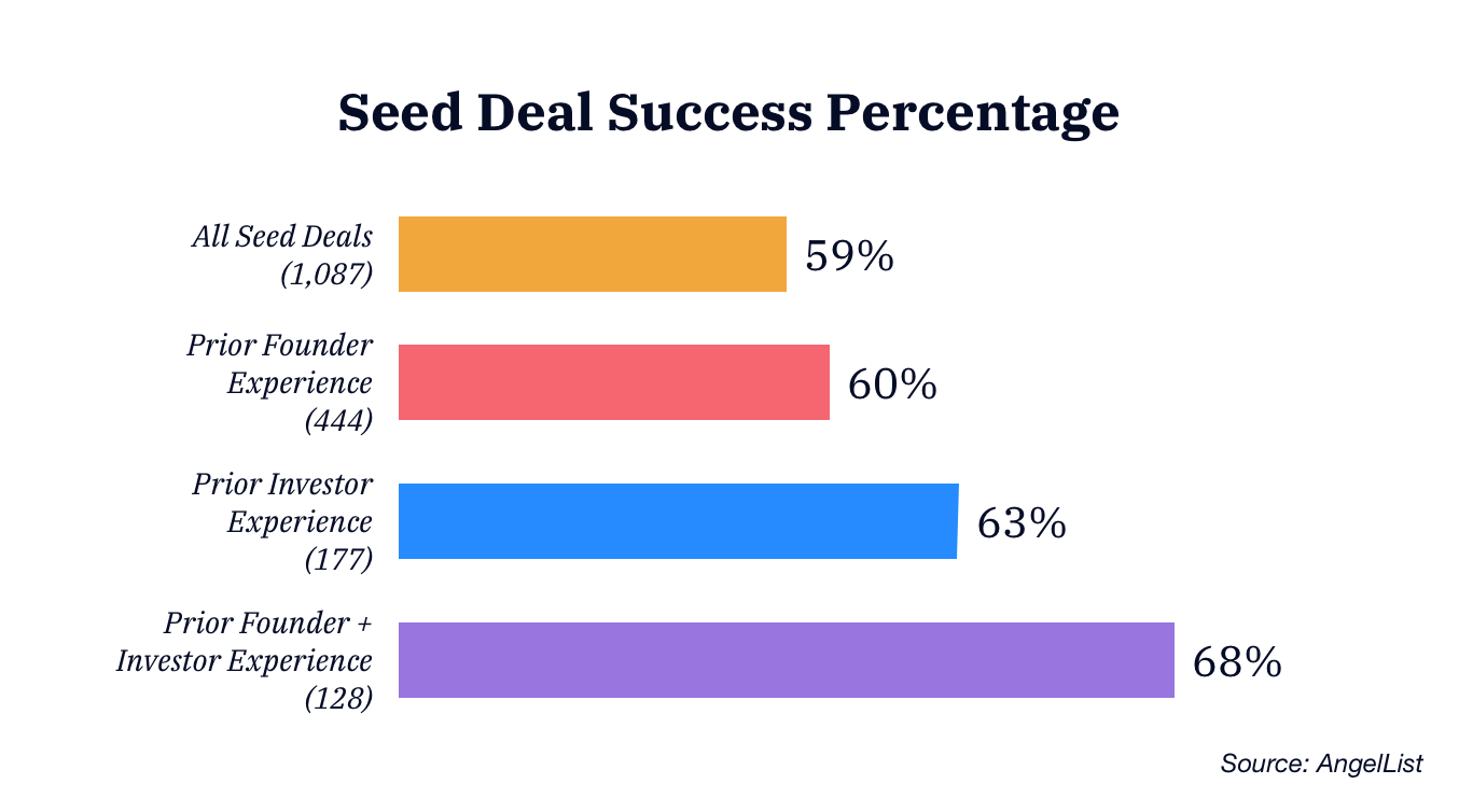 Seed Deal Success Percentage (2)