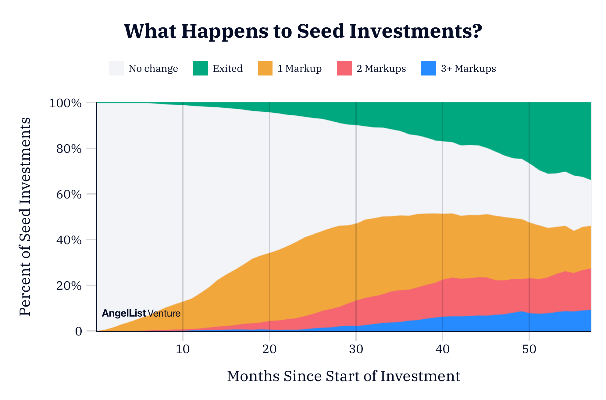 what-happens-to-seed-investments-over-time