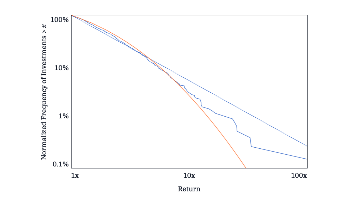 AngelList returns data against log-normal and power-law fits