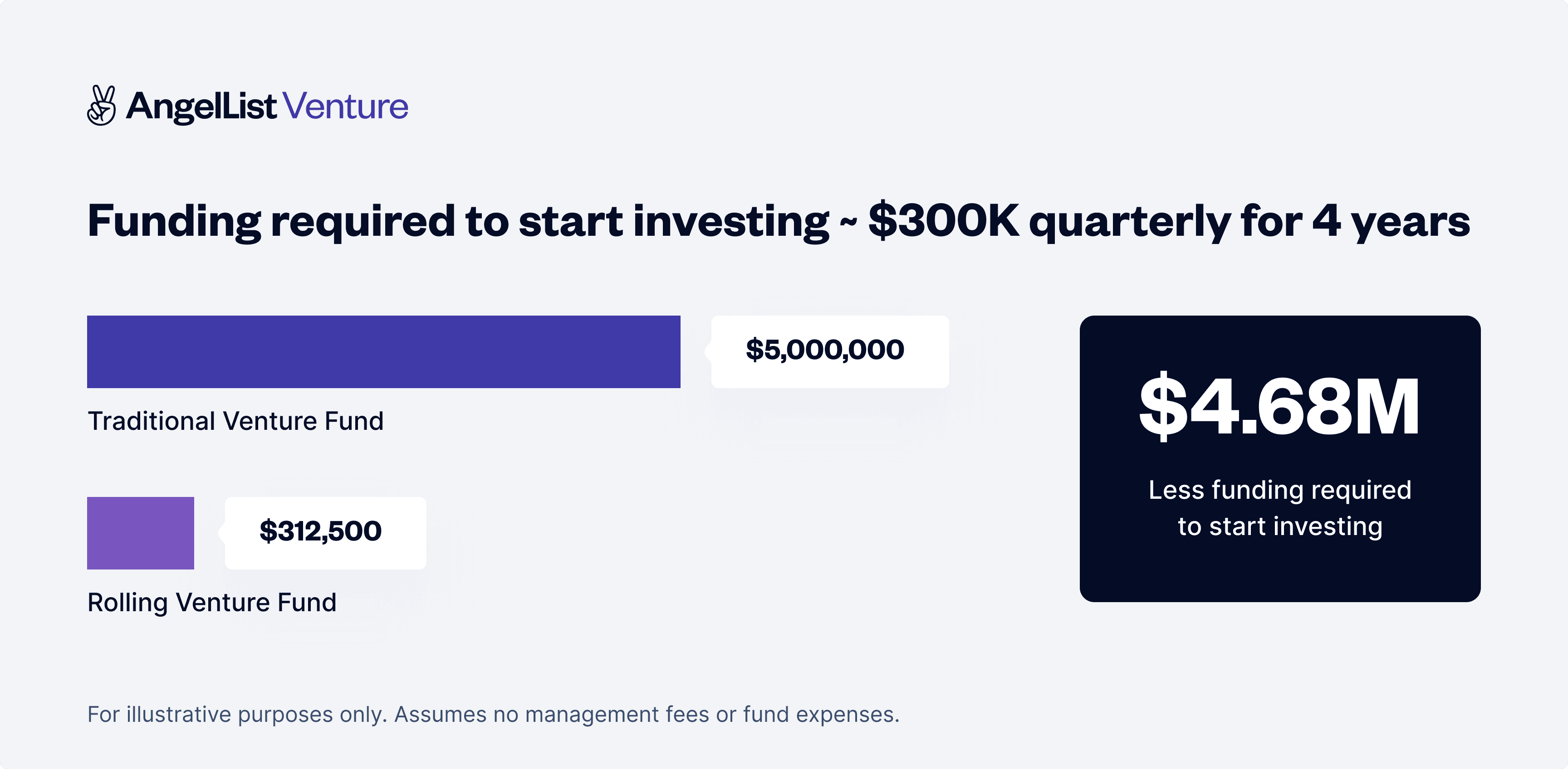 funding required to start investing