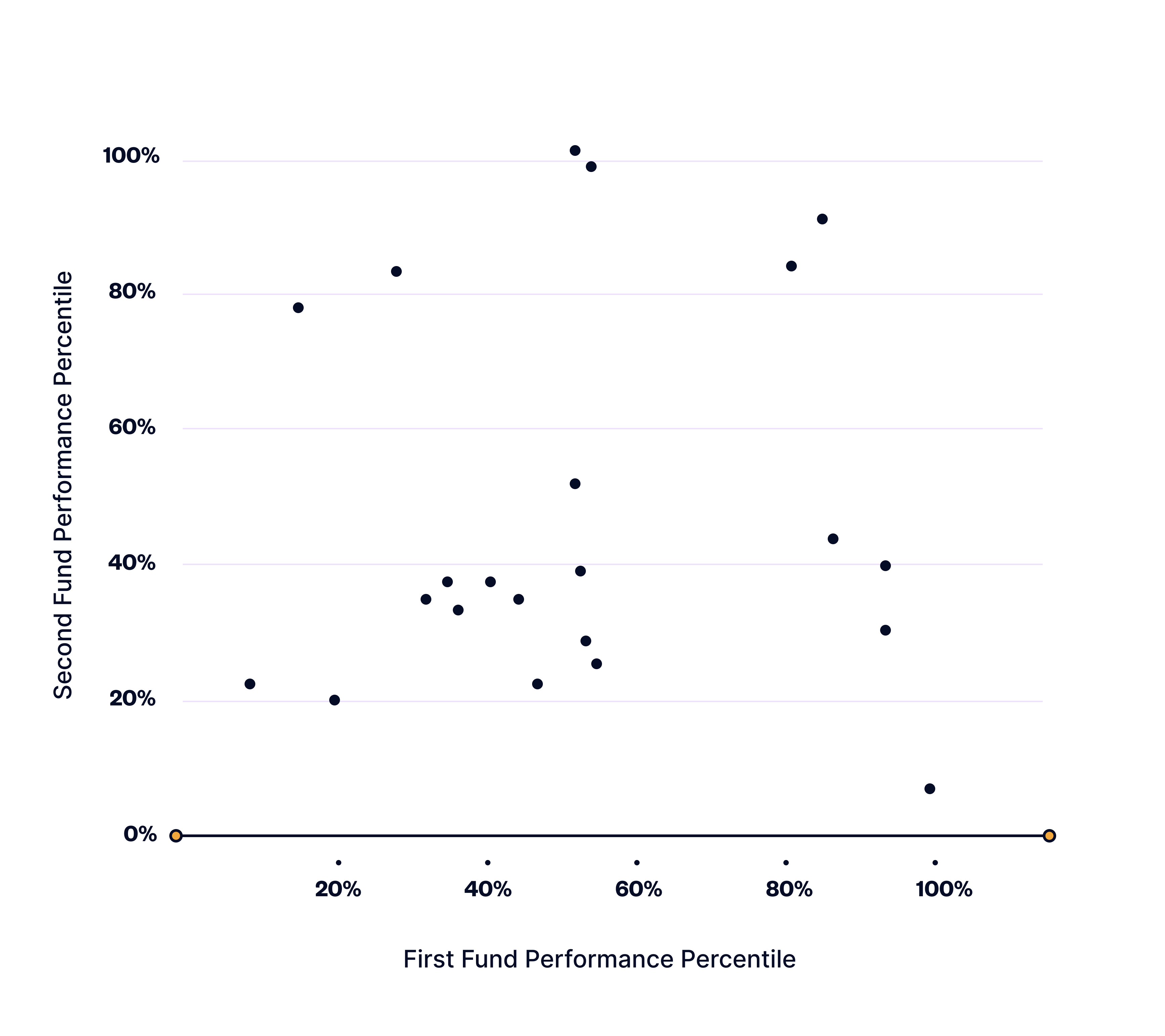 performance of first fund and performance of second fund