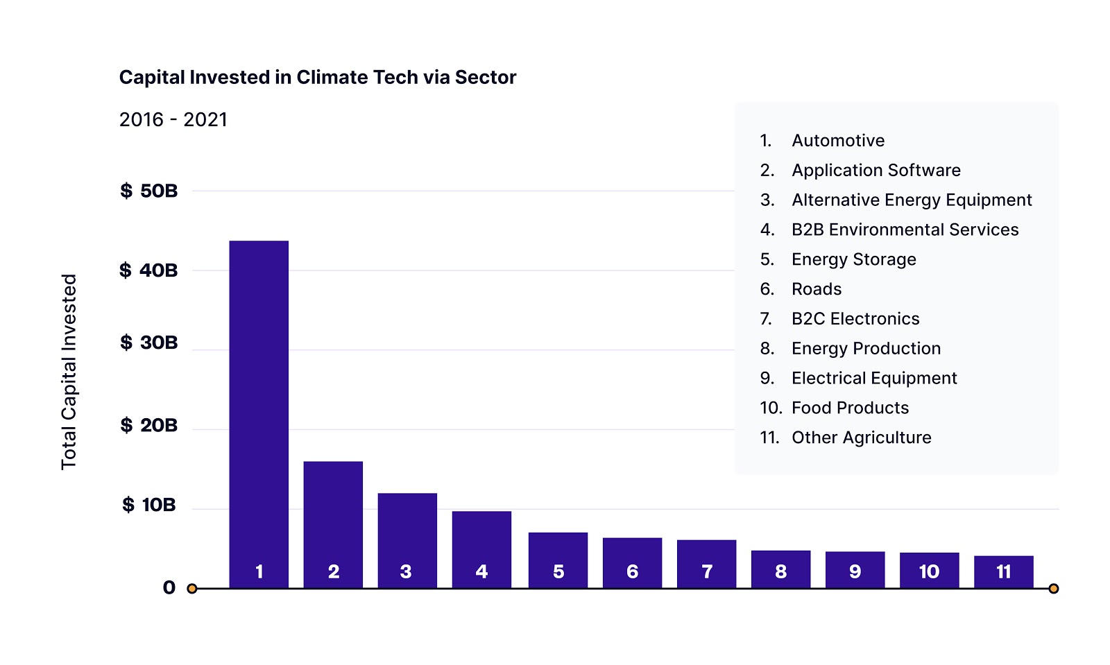 capital invested in climate tech via sector