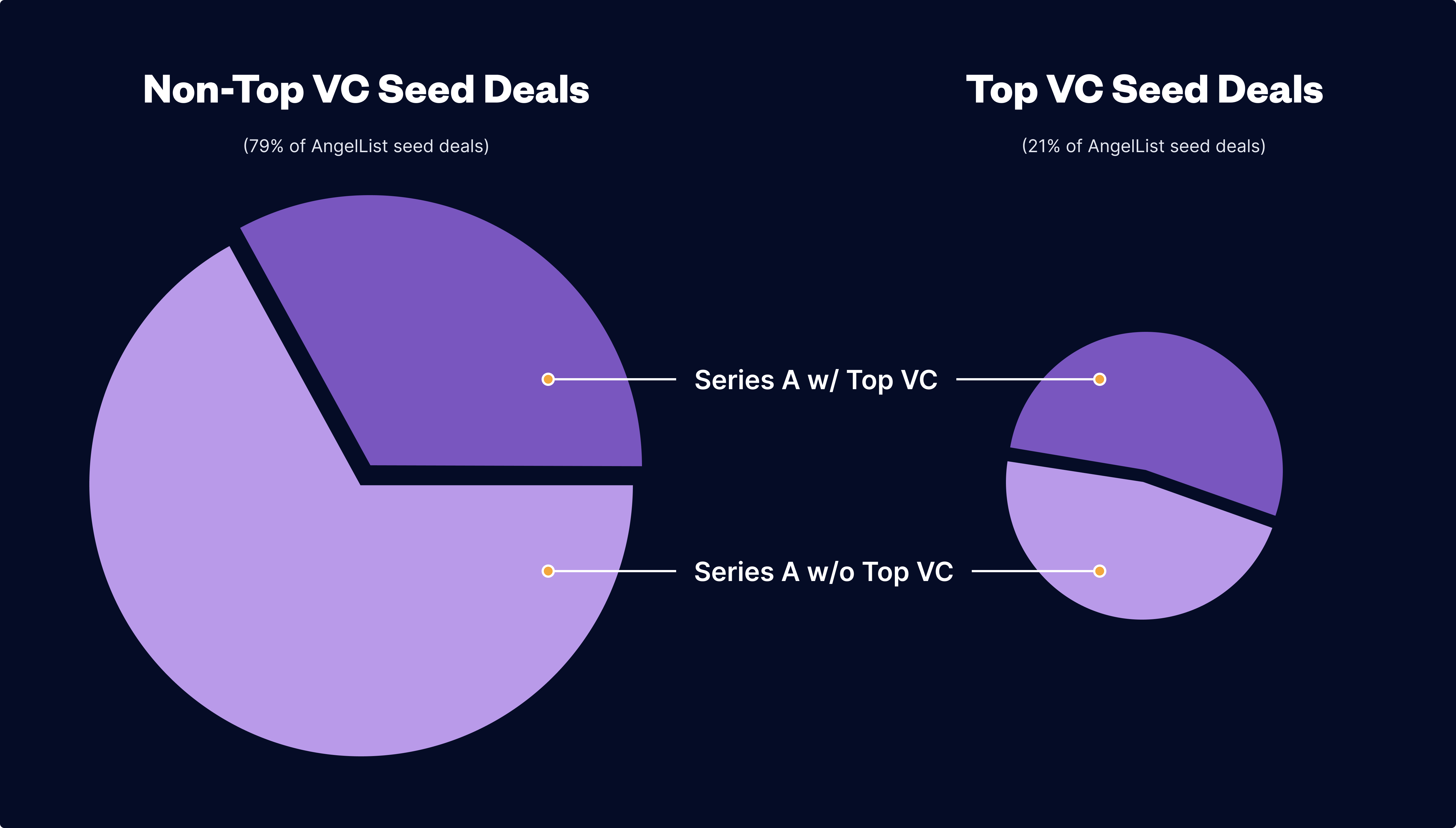non-top vc seed deals vs top vc seed deals