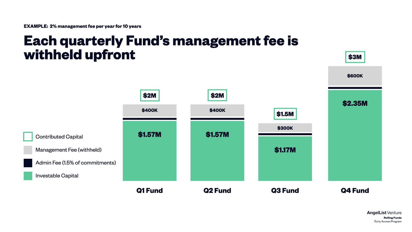 rolling fund fee structure