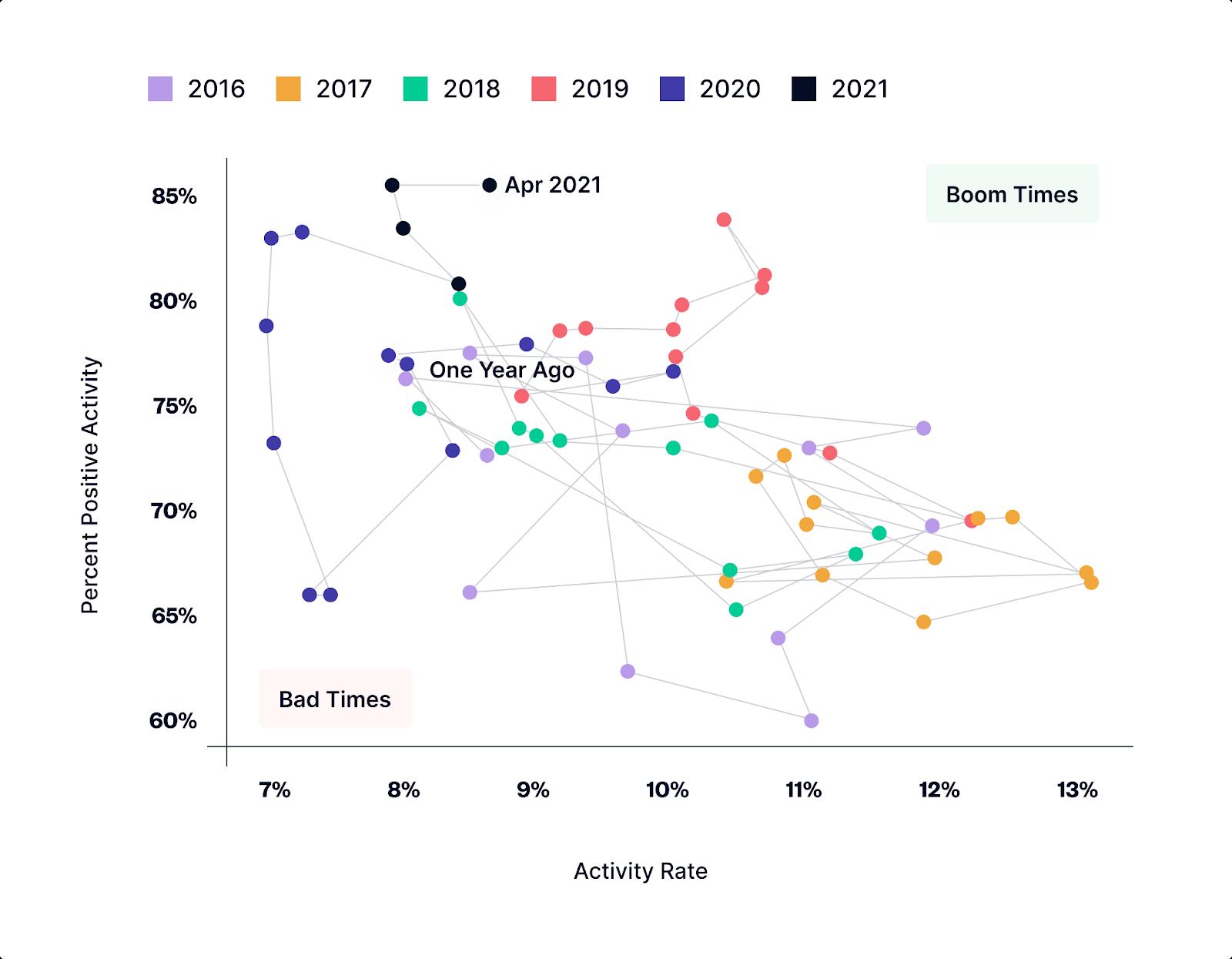 positive activity rate of startups on angellist