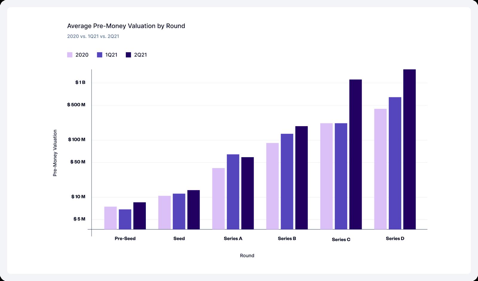 average pre money valuation by round