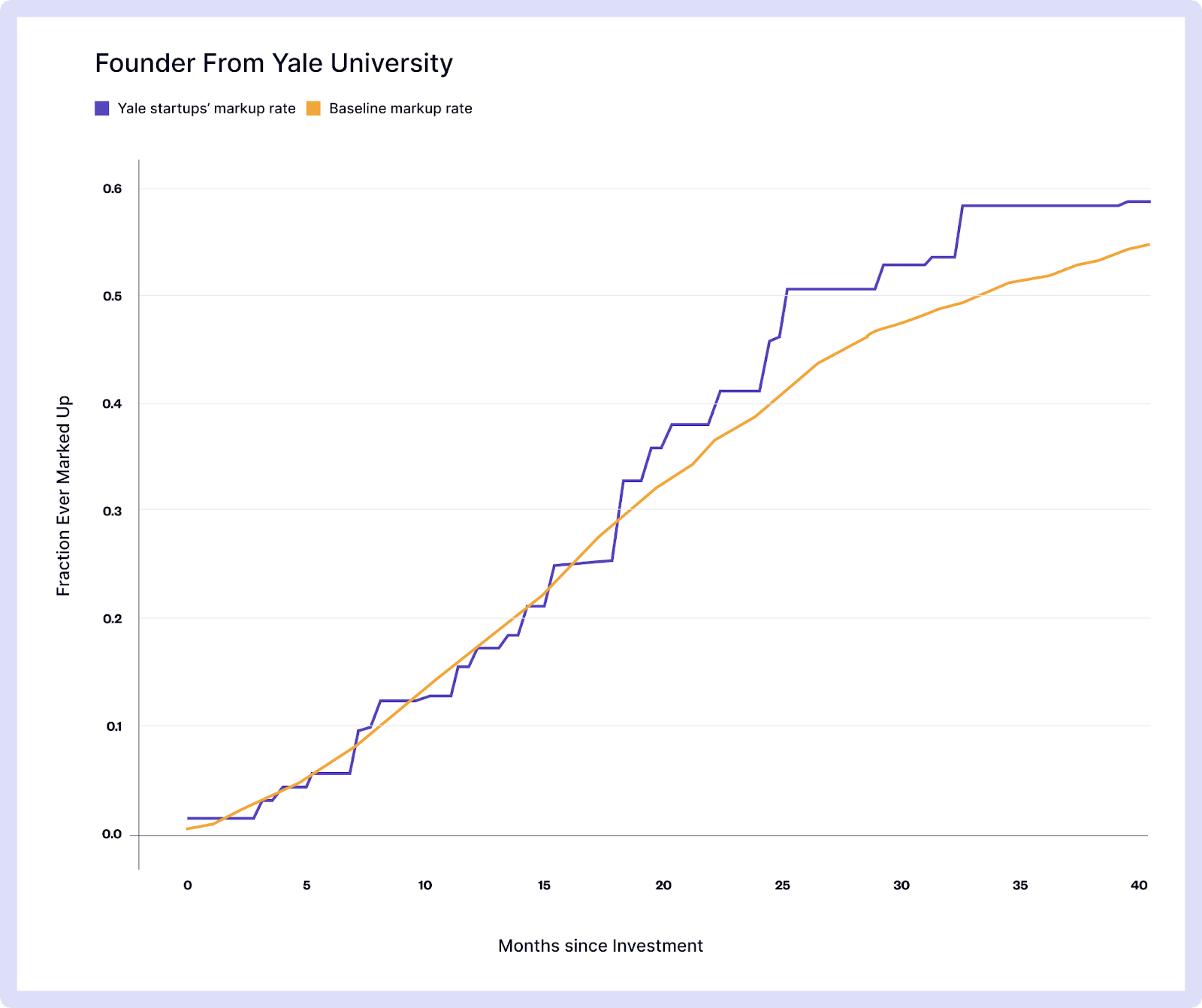 markup rate of founders from yale university