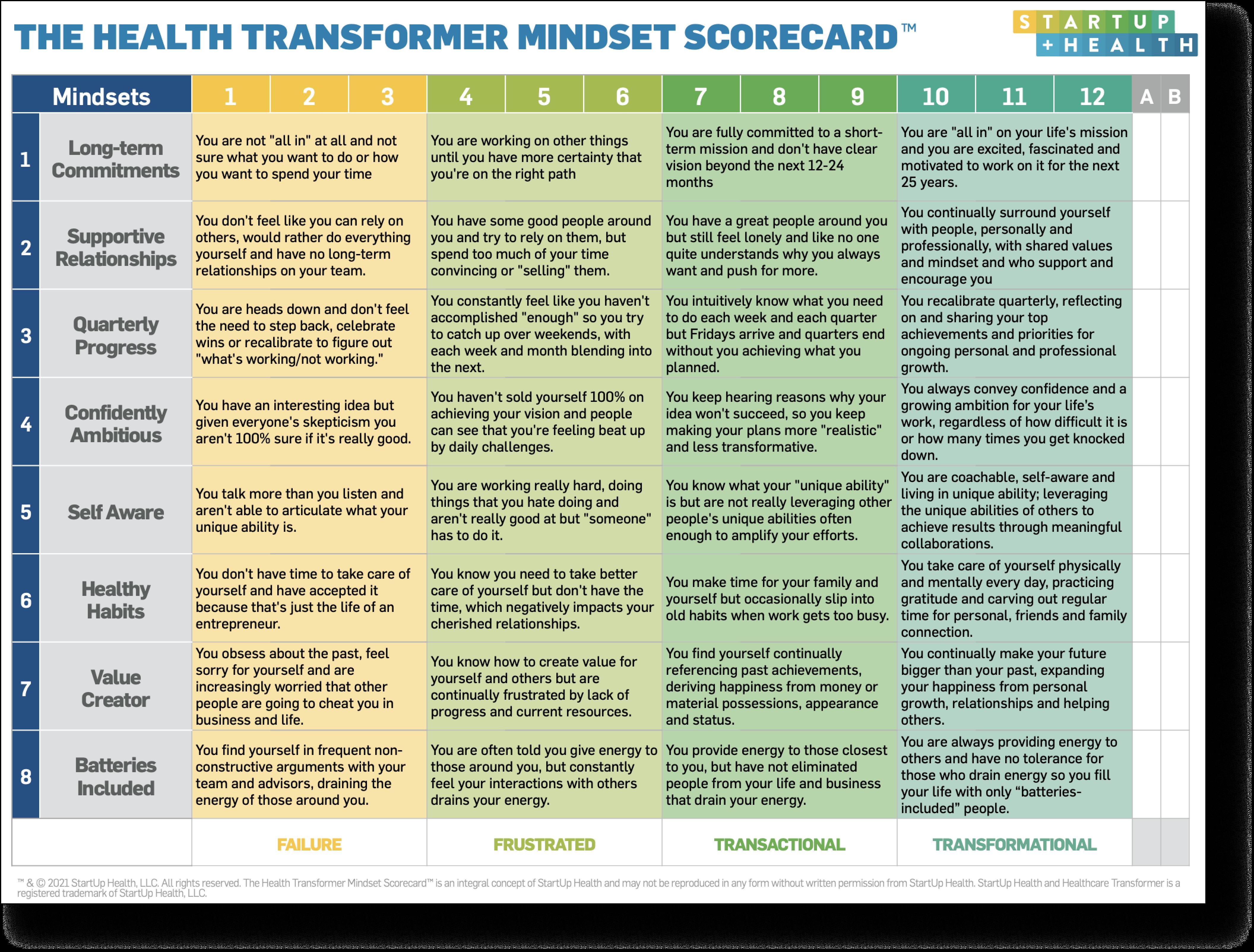 the health transformer mindset scorecard