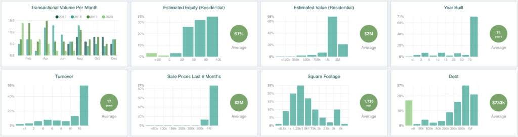 PropertyRadar Insights