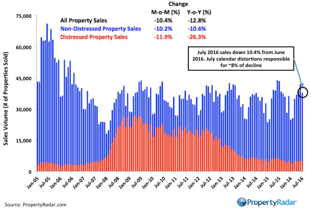 PropertyRadar-PropertyRadar-CASales_July_2016