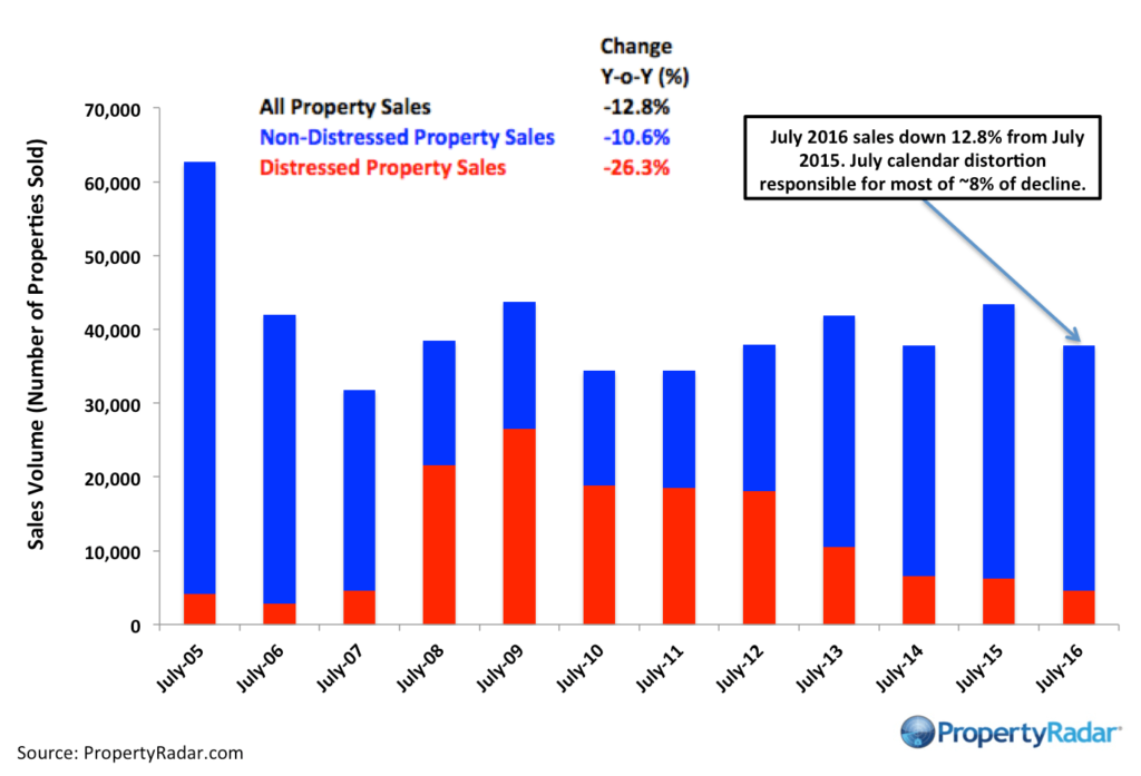 PropertyRadar-PropertyRadar-Y-o-Y_July_2016