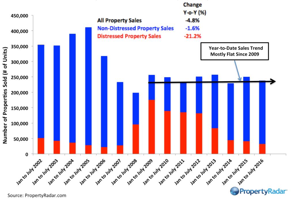 PropertyRadar-PropertyRadar-YTDSalesJan-July_2016
