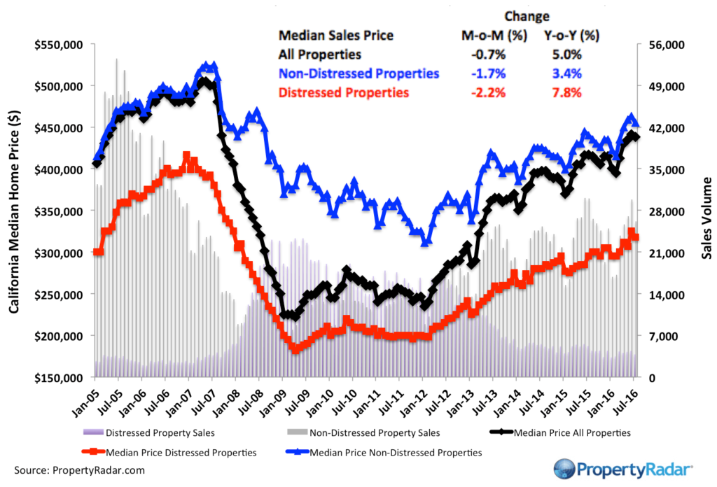 PropertyRadar-PropertyRadar-Median_July_2016