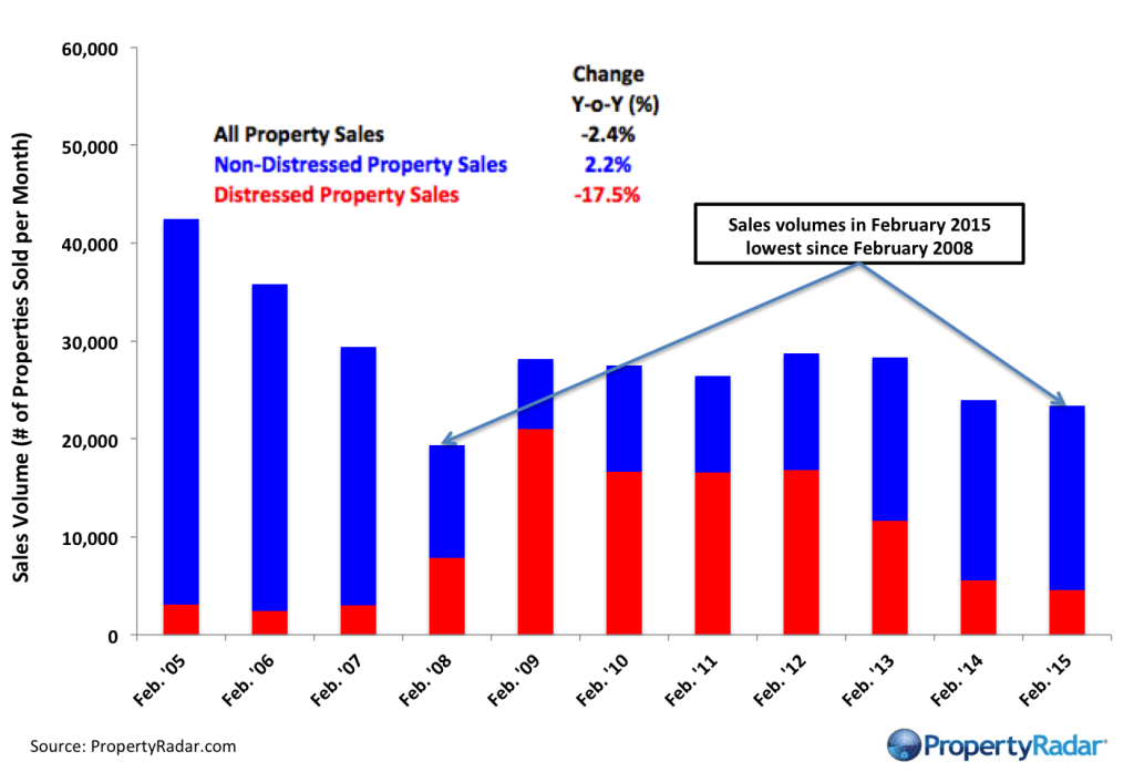 Feb_sales_2_15