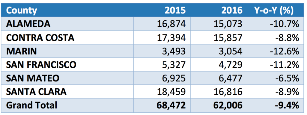 San Francisco Bay Area Home Sales Summary by County (Annual Totals)